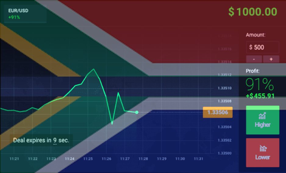 binary options brokers in south africa